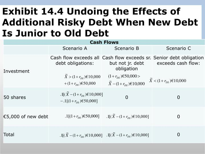 Exhibit 14.4 Undoing the Effects of Additional Risky Debt When New Debt Is Junior to Old Debt