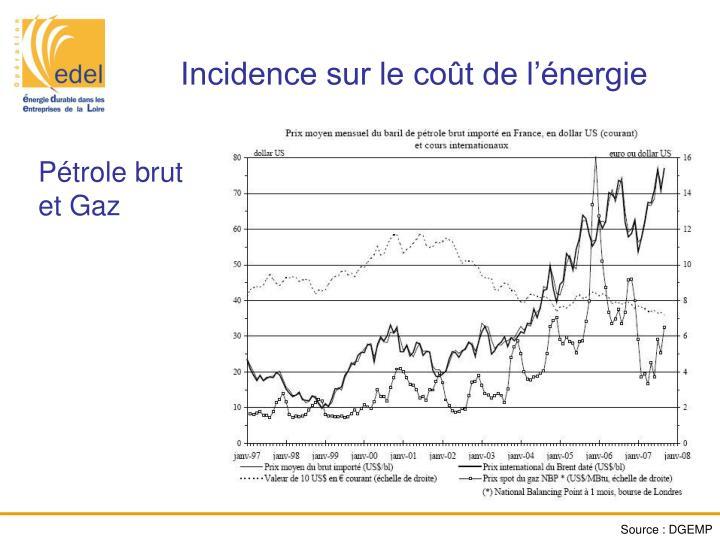 Incidence sur le coût de l'énergie