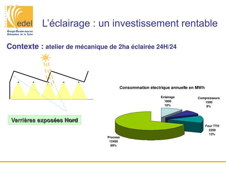 L'éclairage : un investissement rentable