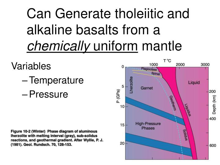 Can generate tholeiitic and alkaline basalts from a chemically uniform mantle
