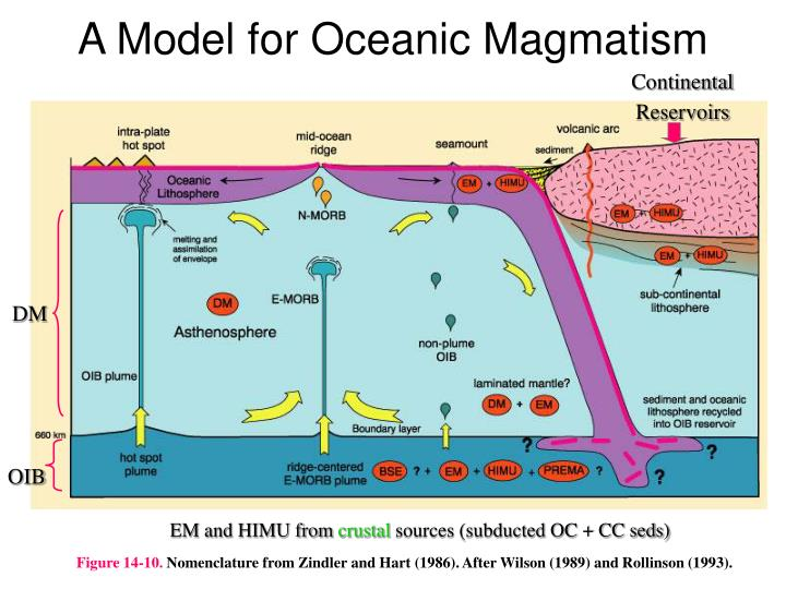 A Model for Oceanic Magmatism