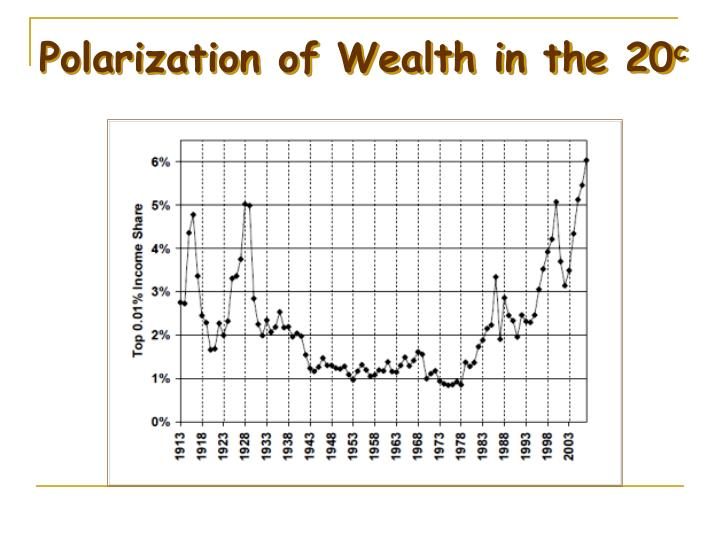 Polarization of Wealth in the 20