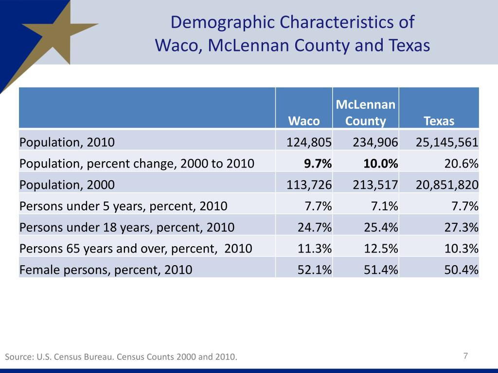 PPT - Texas and Waco: Demographic Characteristics and Trends