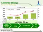 corporate strategy cost leadership strategy