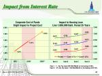 impact from interest rate