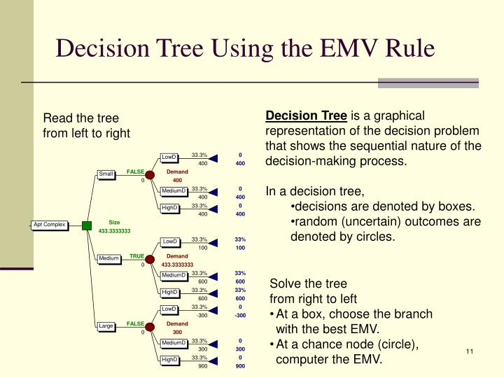 Decision Tree Using the EMV Rule