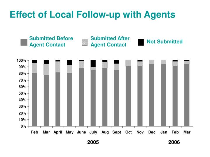 Effect of Local Follow-up with Agents
