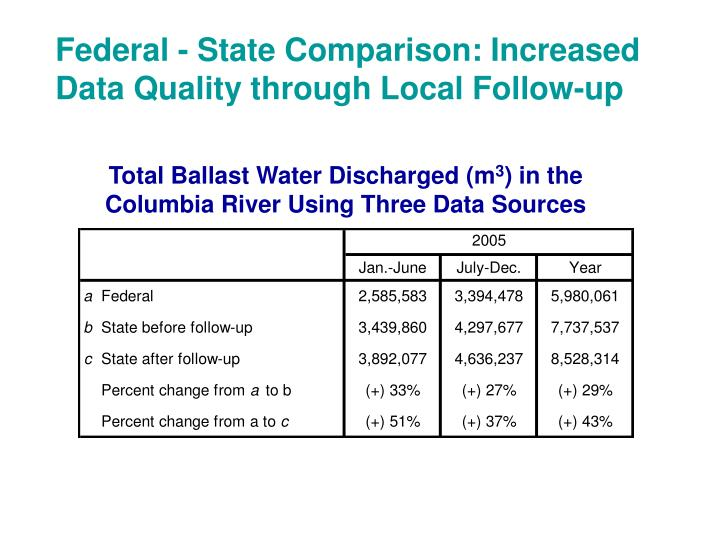 Federal - State Comparison: Increased Data Quality through Local Follow-up