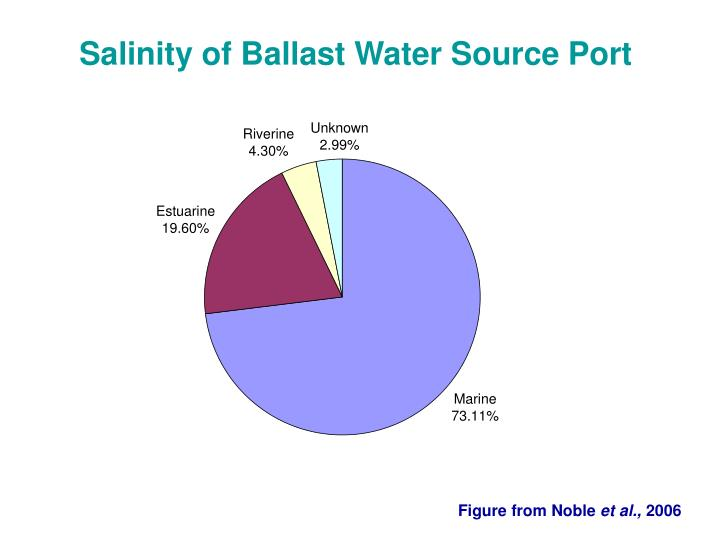Salinity of Ballast Water Source Port