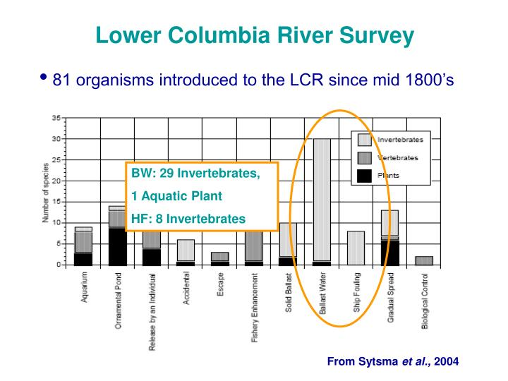 Lower Columbia River Survey