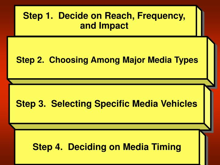 Step 1.  Decide on Reach, Frequency,