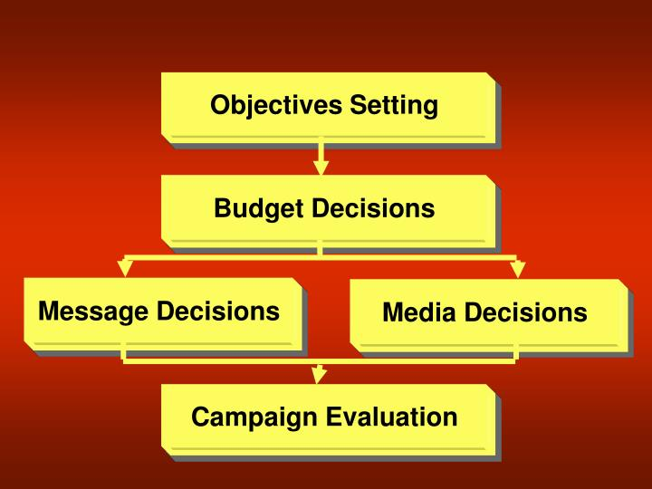 Objectives Setting