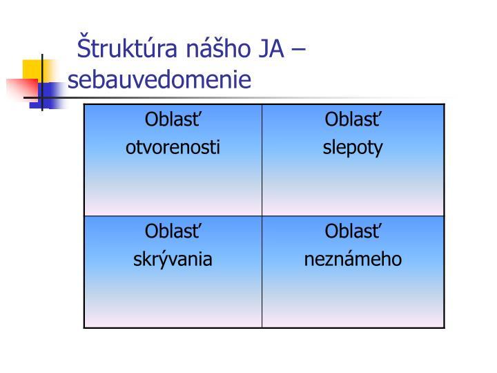 Štruktúra nášho JA – sebauvedomenie