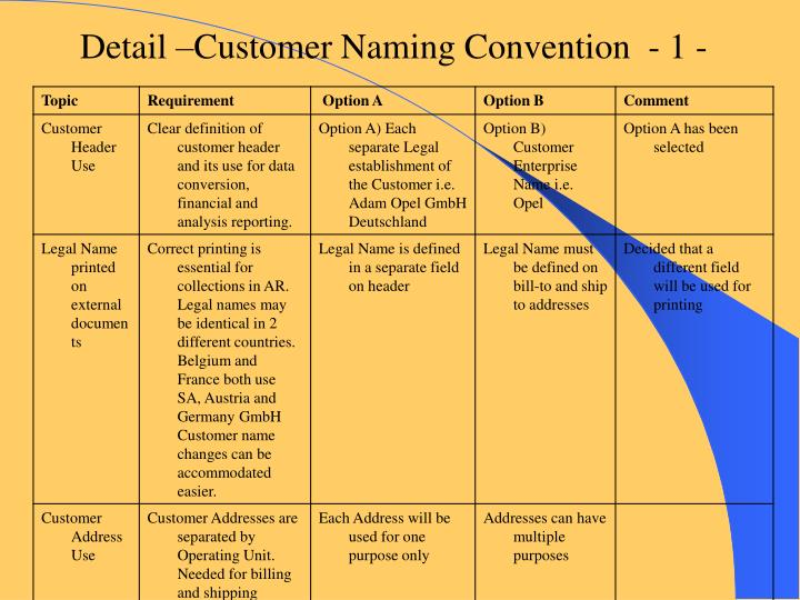 Detail –Customer Naming Convention  - 1 -