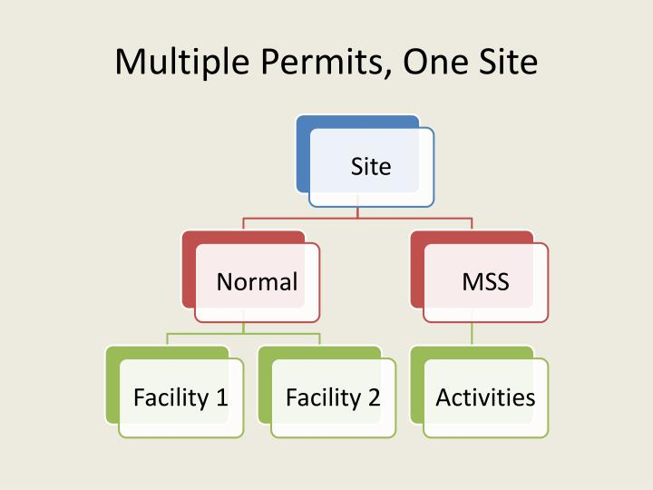 Multiple Permits, One Site