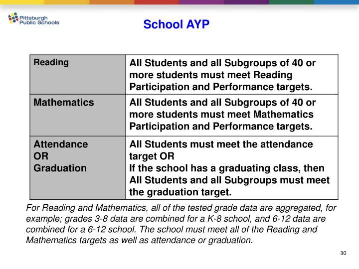School AYP