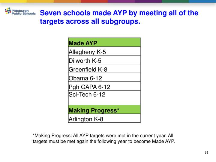 Seven schools made AYP by meeting all of the targets across all subgroups.