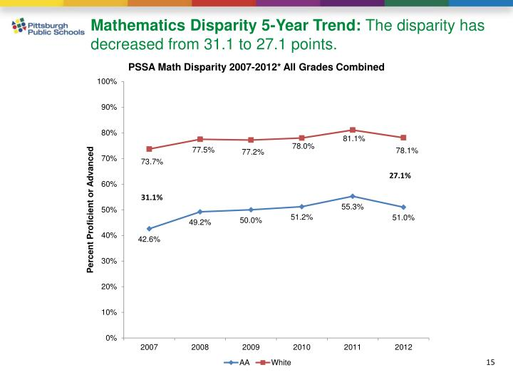 Mathematics Disparity 5-Year Trend: