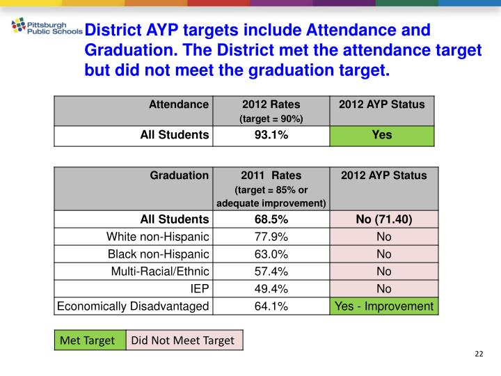 District AYP targets include Attendance and Graduation. The District met the attendance target but did not meet the graduation target.