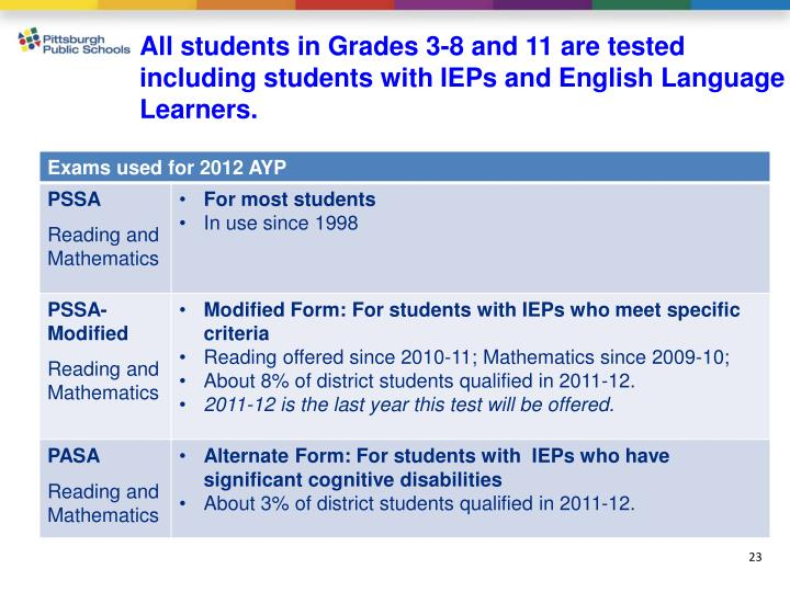 All students in Grades 3-8 and 11 are tested including students with IEPs and English Language Learners.