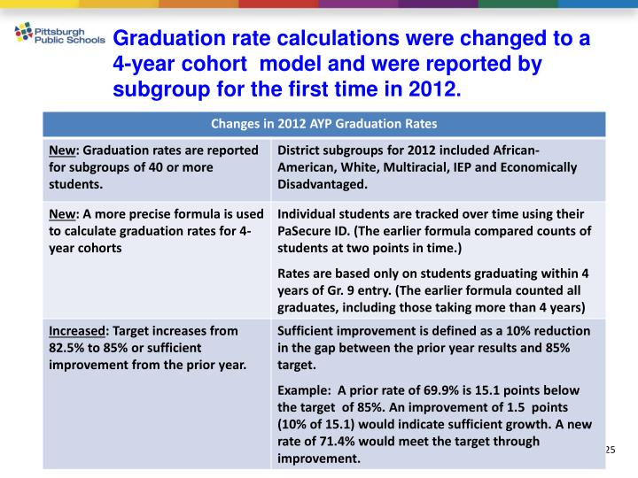 Graduation rate calculations were changed to a