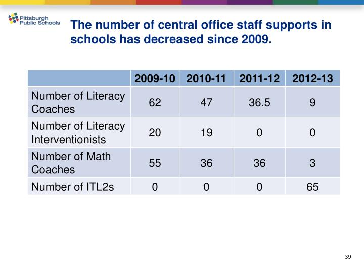 The number of central office staff supports in schools has decreased since 2009.