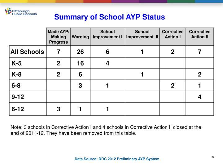 Summary of School AYP Status