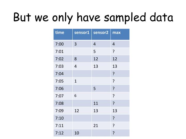 But we only have sampled data