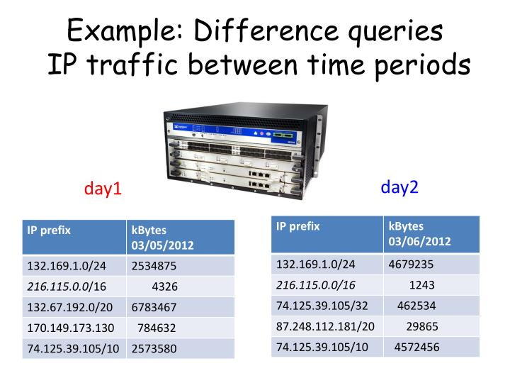 Example: Difference queries