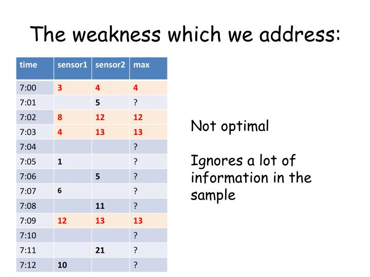The weakness which we address: