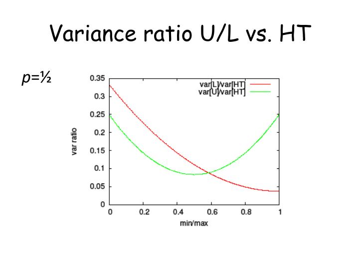 Variance ratio U/L vs. HT