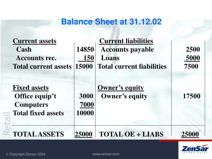 Balance Sheet at 31.12.02
