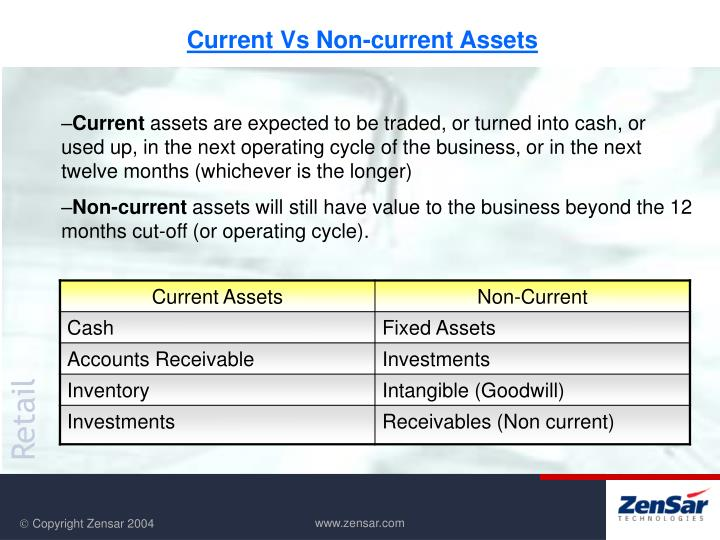 Current Vs Non-current Assets