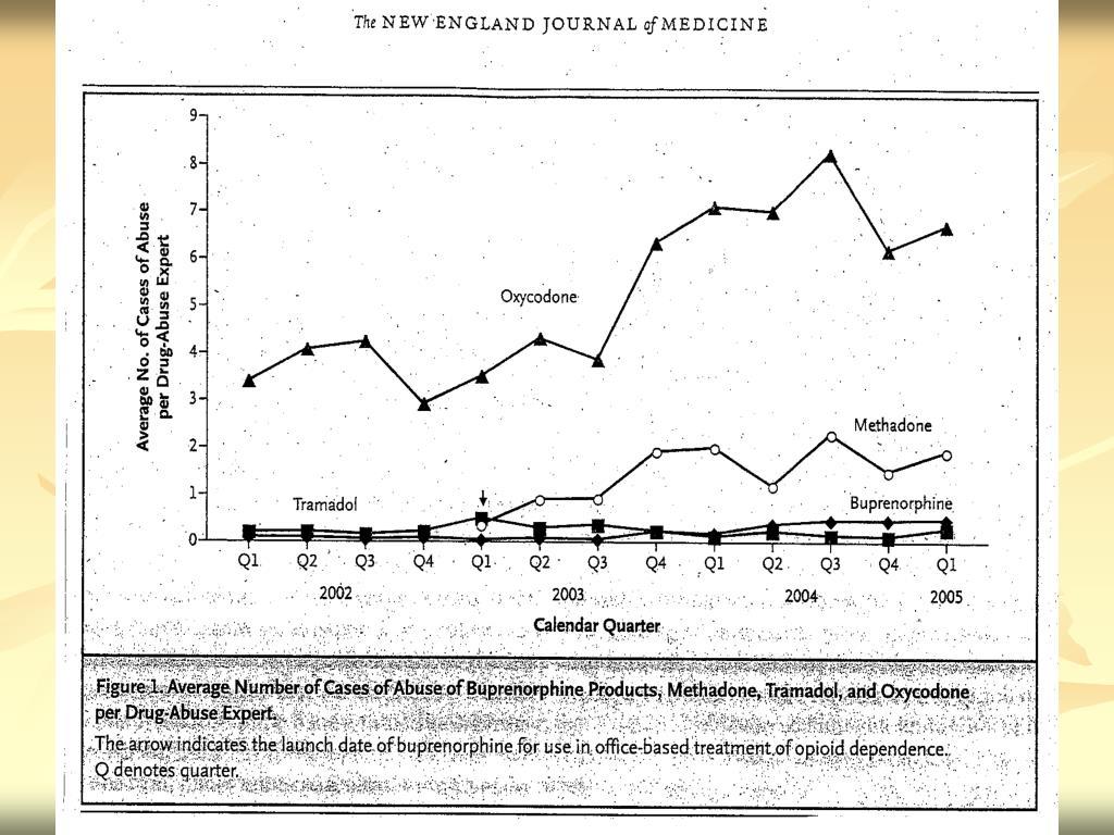 PPT - Opioids & Buprenorphine PowerPoint Presentation - ID
