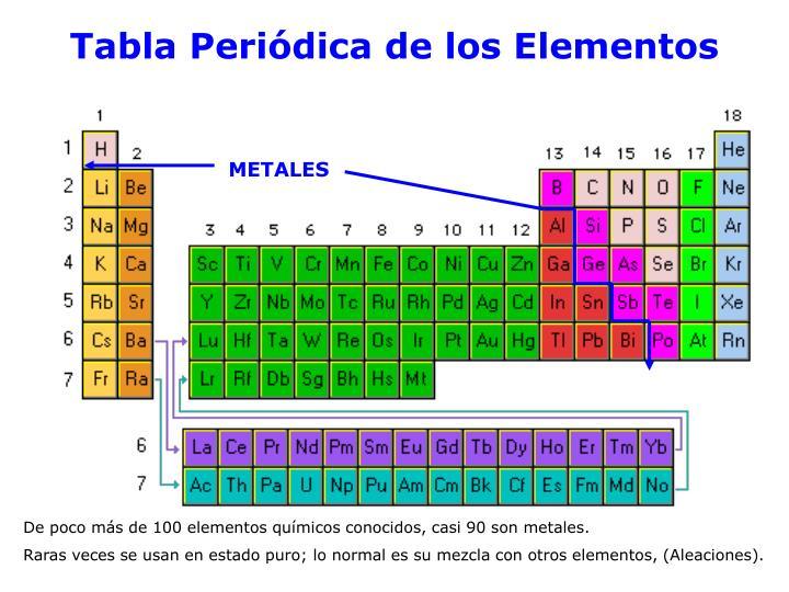 tabla peridica de los elementos - Tabla Periodica De Los Elementos Quimicos Ppt