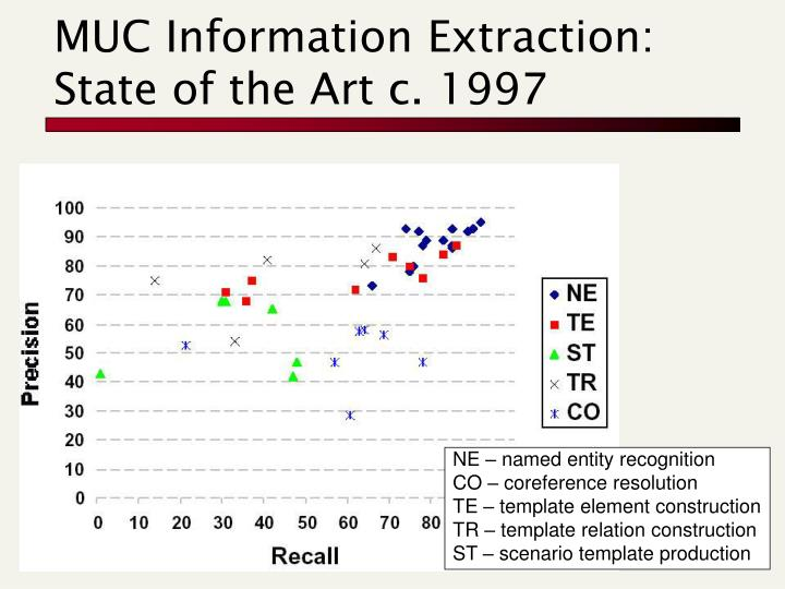 MUC Information Extraction: