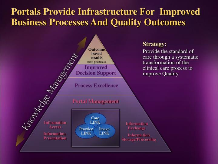 Portals Provide Infrastructure For  Improved Business Processes And Quality Outcomes