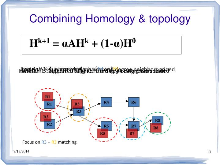 Combining Homology & topology
