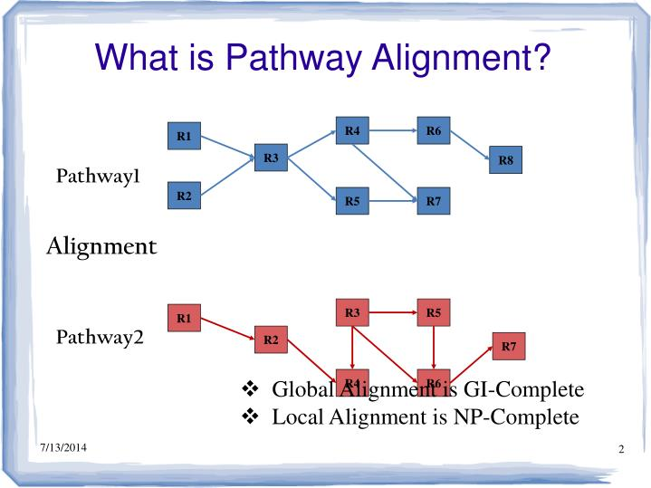 What is Pathway Alignment?