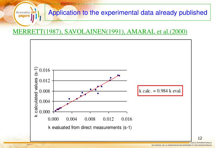 Application to the experimental data already published