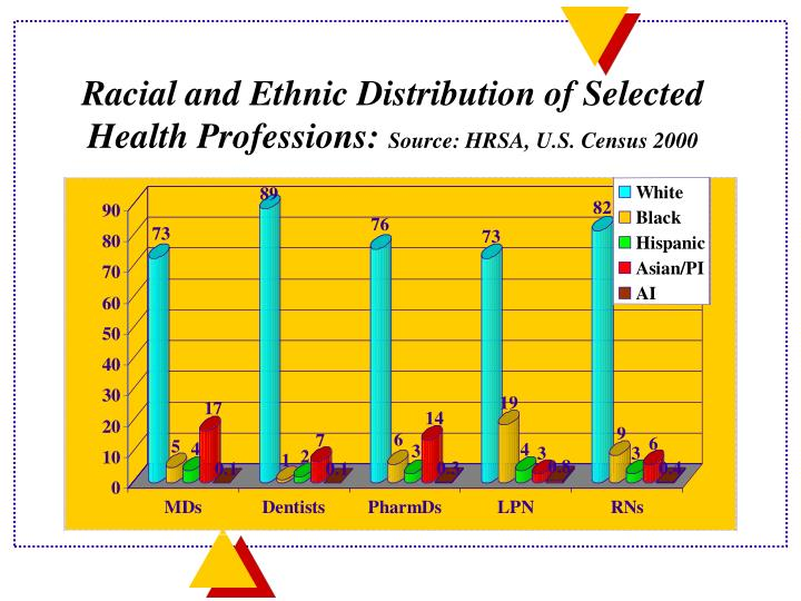Racial and Ethnic Distribution of Selected Health Professions: