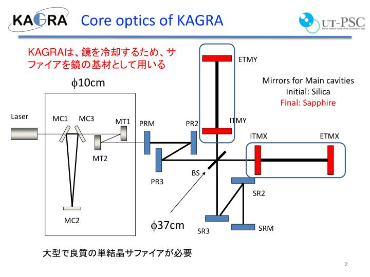 Core optics of kagra