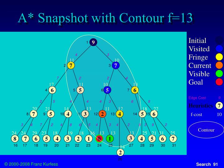 A* Snapshot with Contour f=13