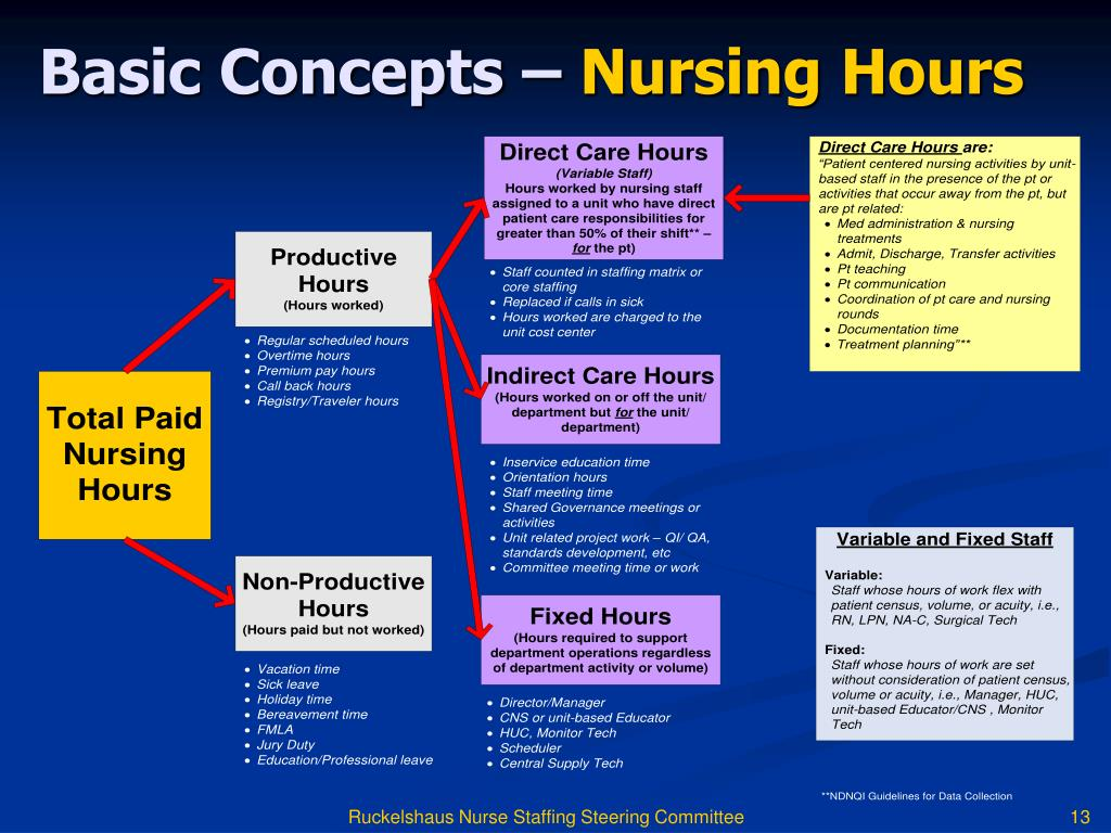 PPT - BRINGING YOUR NURSE STAFFING COMMITTEE TO LIFE