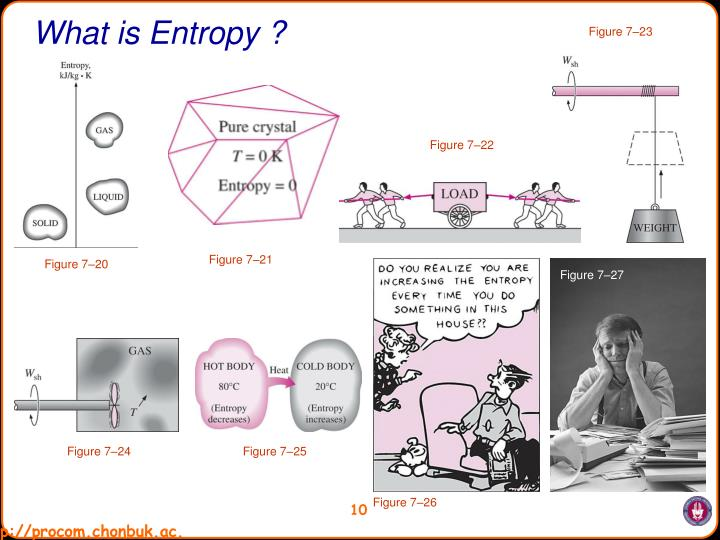 What is Entropy ?
