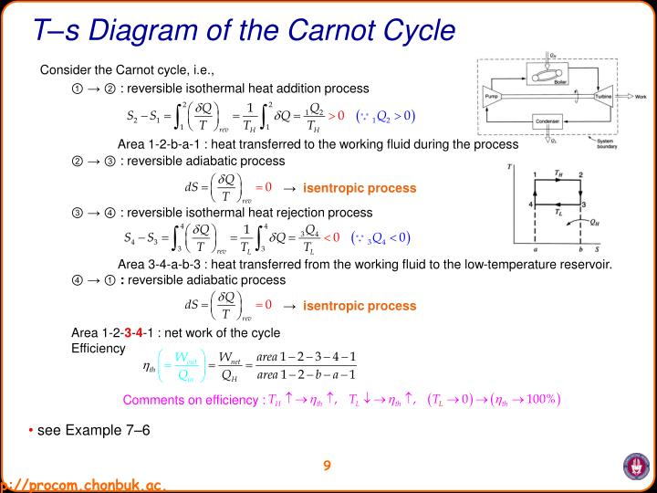 T–s Diagram of the Carnot Cycle