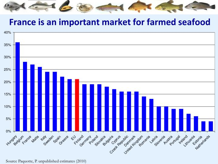 France is an important market for farmed seafood