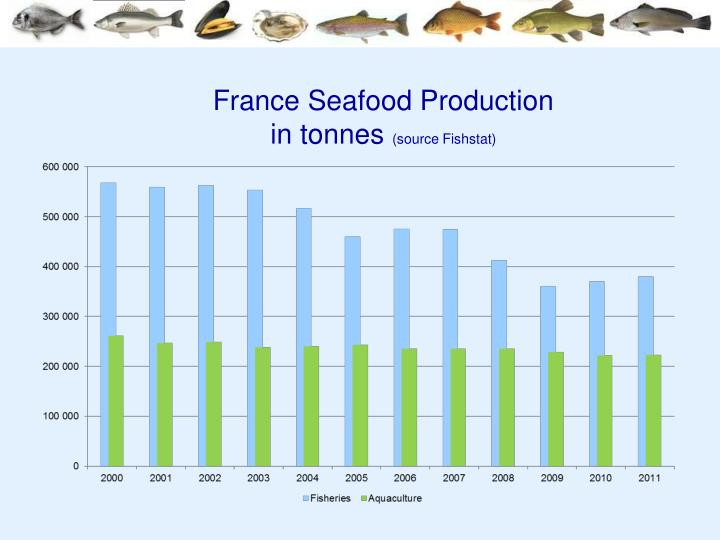 France seafood production in tonnes source fishstat