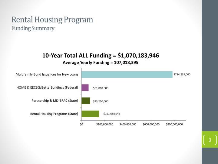 Rental housing program f unding summary
