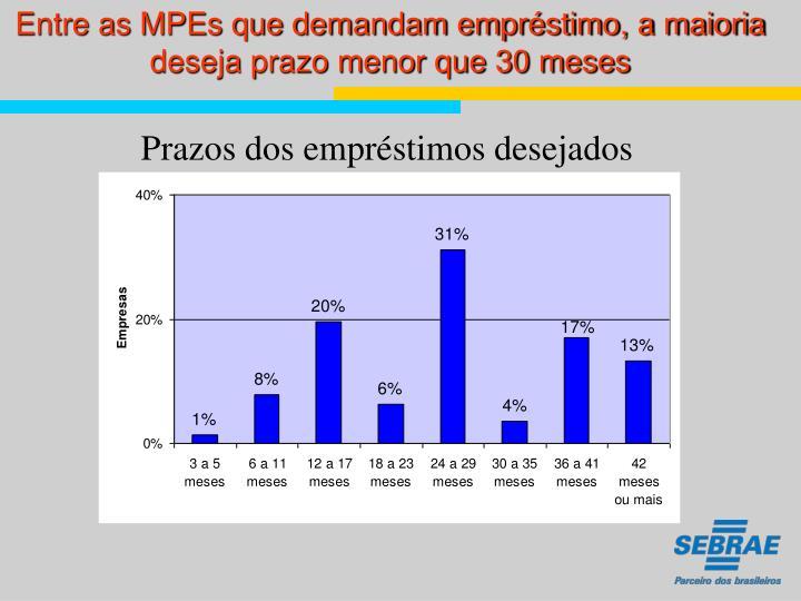 Entre as MPEs que demandam empréstimo, a maioria deseja prazo menor que 30 meses